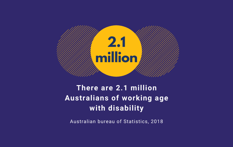 Purple, yellow and white graphic that says: There are 2.1 million Australians of working age with disability